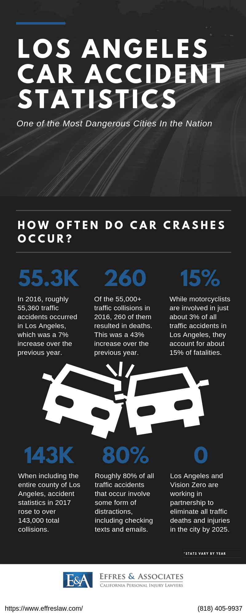 los angeles car accident stats